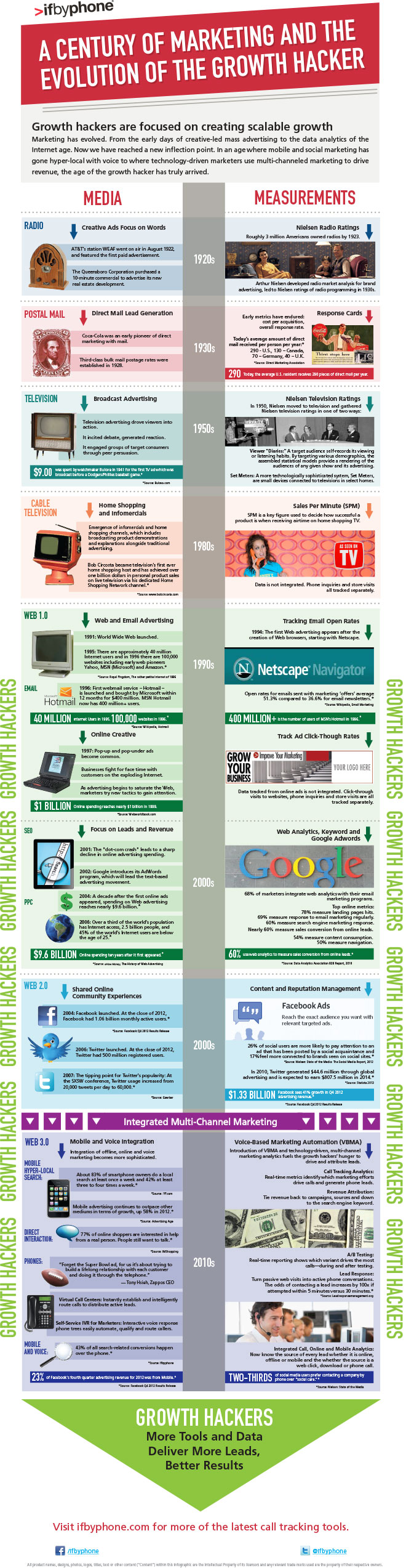 ifbyphone-growth-hacker-infographic_final_blog